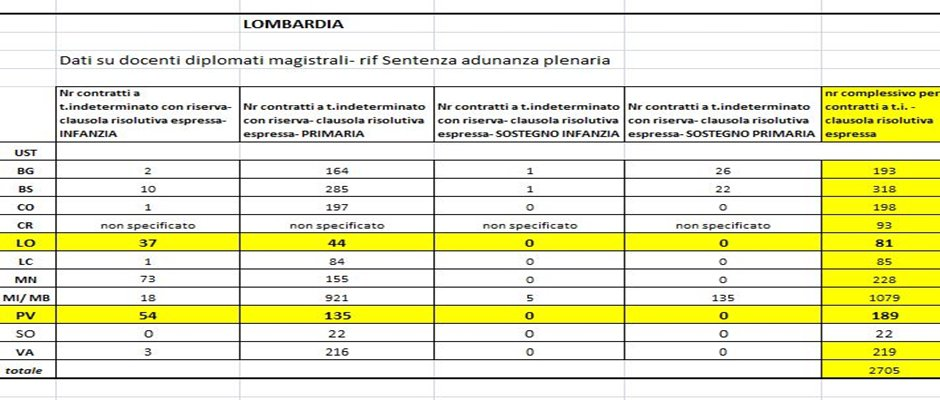 ULTERIORE NOTA USR LOMBARDIA DIPLOMATI GaE CON SENTENZA DEL CONSIGLIO di STATO: i contratti non si rettificano!